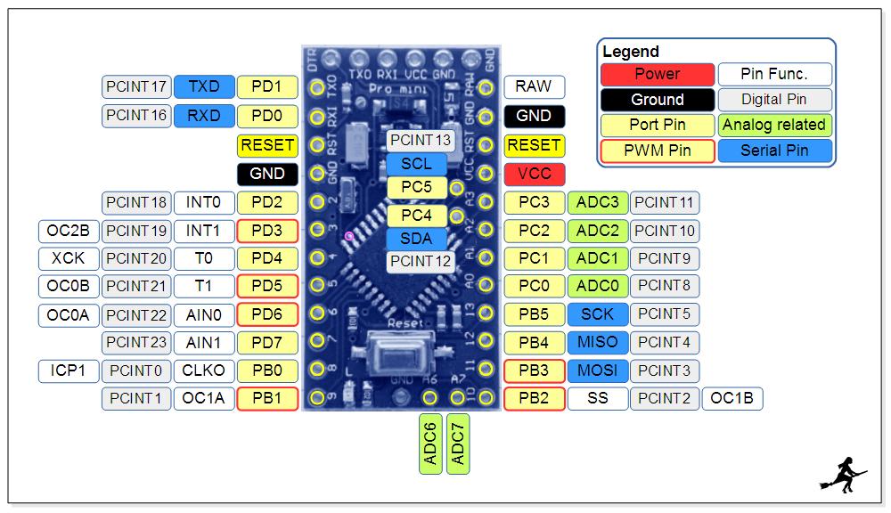 Arduino pinbelegung